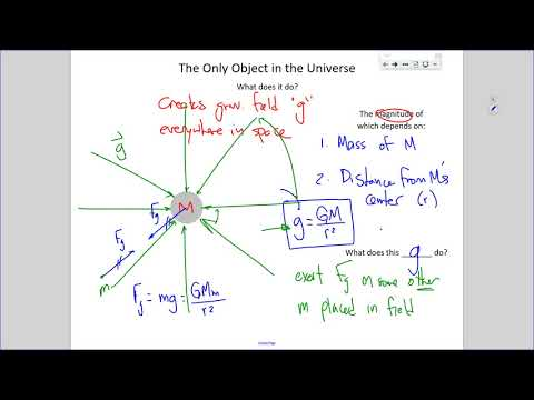 AP Physics - Electric Field Introduction
