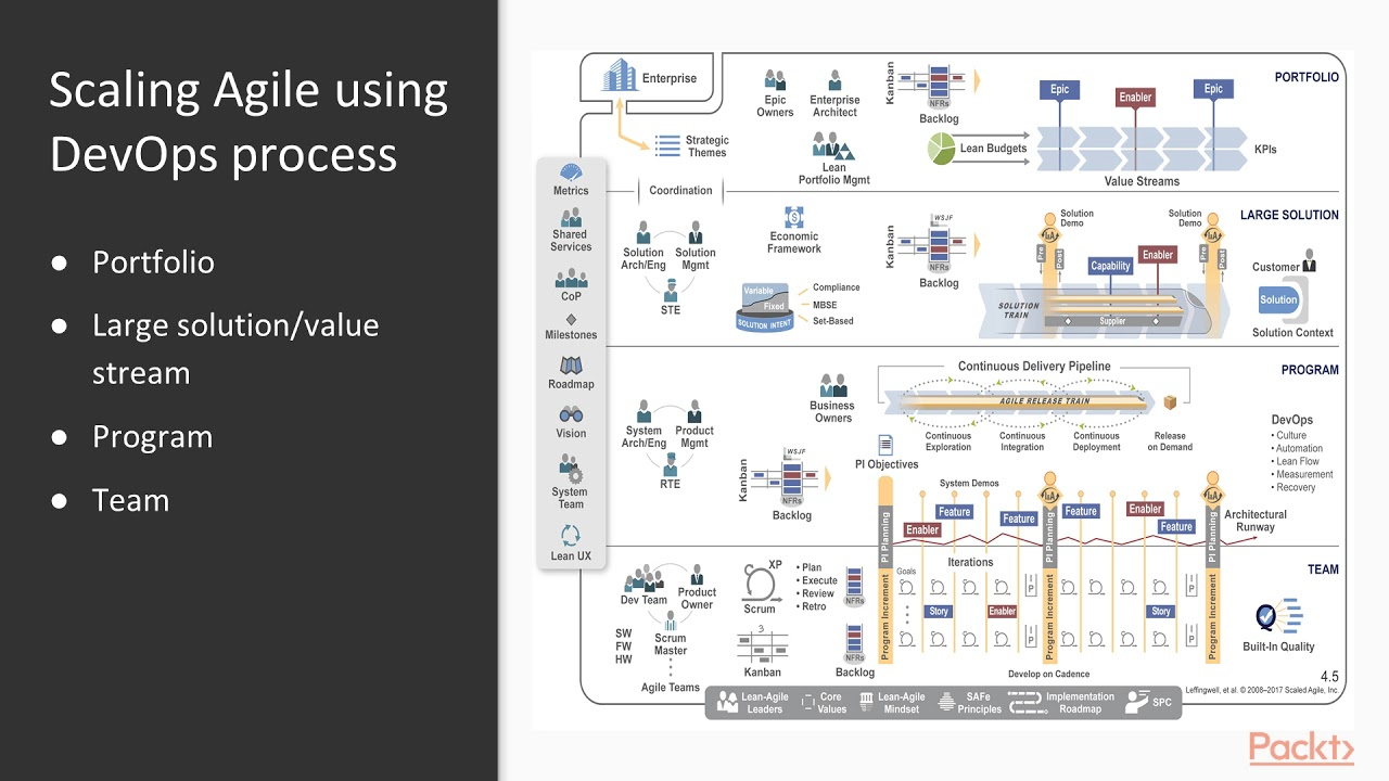 WinOps - DevOps on the Microsoft Azure Stack: VSTS & TFS 2018: How to Scale  Agile?  packtpub com