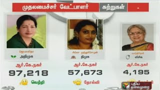 Full details: Election results of CM candidates of political parties