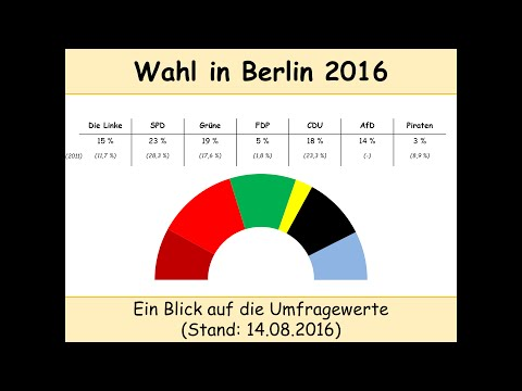 Wahl zum Abgeordnetenhaus in Berlin 2016 - Umfragen: Stand 14.08.2016 (Müller)
