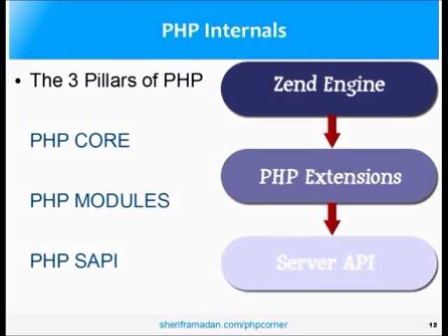 Introduction To PHP - A Complete PHP Tutorial for Absolute Beginners - YouTube