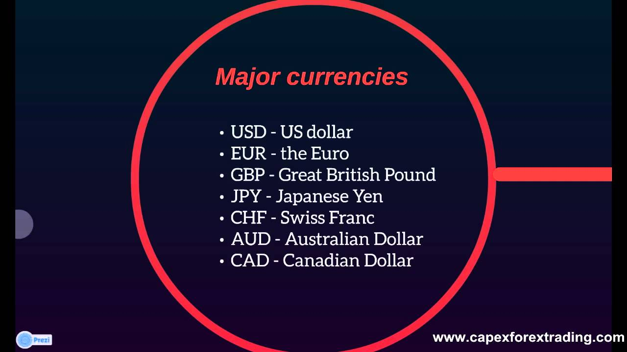 What is forex youtube