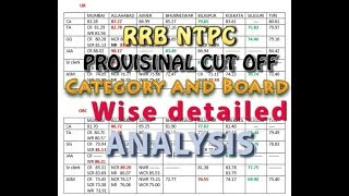 RRB NTPC - FINAL PROVISIONAL CUT OFF 2017 Video
