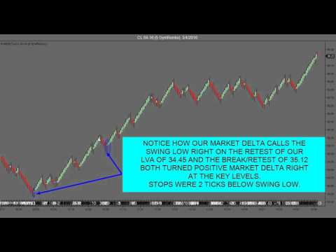 Automated Day Trading Algorithm Nails Non Farm Payroll today!