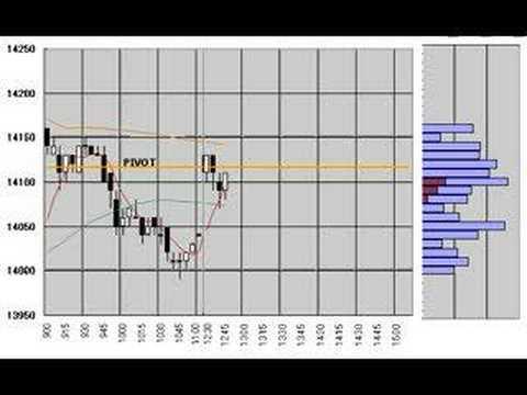 Nikkei225 Futures 5min.candlestick chart June 11 ,2008