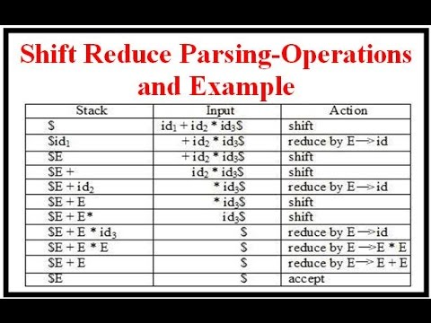 Compiler Design: Shift Reduce Parsing-Operations and Example