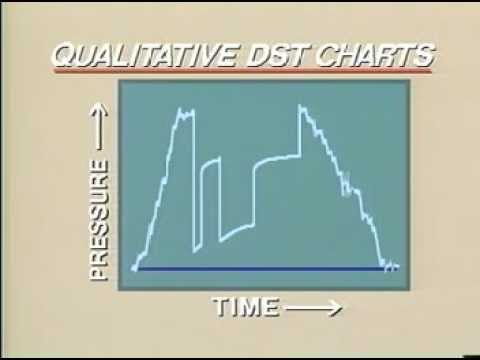 Well test : Qualitative DST Chart-1