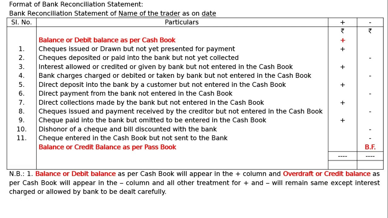 bank reconciliation statement class 11 explanation