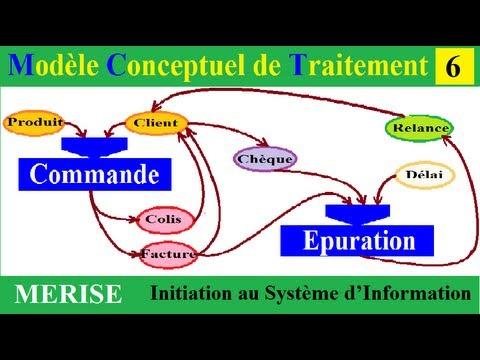 INFORMATIQUE DES GESTION   MERISE Scribd Cours mod  lisation systemes information SI   M   EFREI