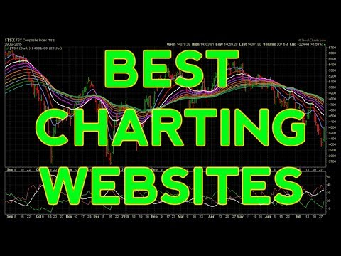 Best Free Stock Charts Websites And Platforms Online