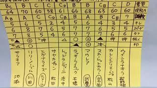 【ABCDE湯かげん YouTubeビデオ522本目】 ⚫️ABCDE湯かげんの公式YouTube...