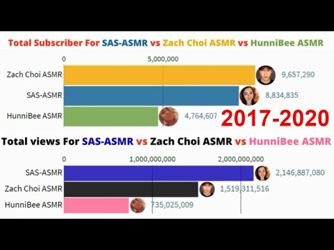 Most Subscribed Singers On Youtube 2014 2025 Youtube The count displayed on youtube is often incorrect because it doesn't update in real time. subscribed singers on youtube 2014 2025