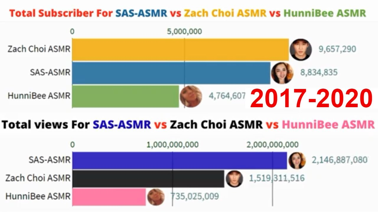 Sas Asmr Vs Zach Choi Asmr Vs Hunnibee Asmr Sub Count Viewers History 2017 2020 Youtube Making her one of the oldest asmr creators from the asmr community, but she is also one of the most popular. youtube