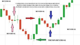 Learn to Draw Support and Resistance one correct method - TRUSTED SPOTS