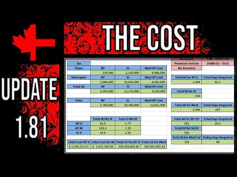 War Thunder - The Cost of Update 1.81
