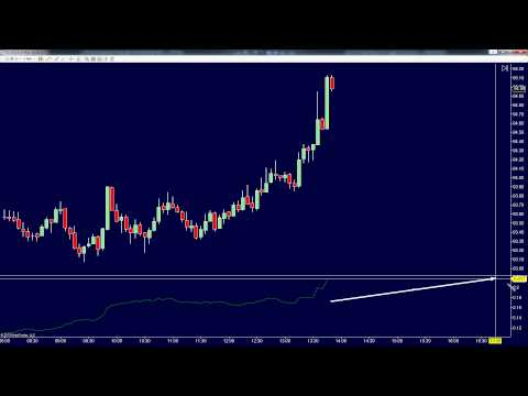 How To Use An ATR Stop Loss – School Of Trade Support