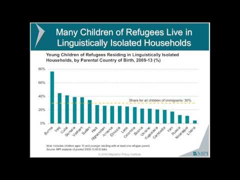 How Well Are Young Children of Refugees Integrating into the United States?