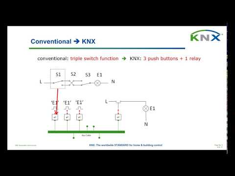 KNX Applications and Solutions -  KNX/DALI Lighting Webinar