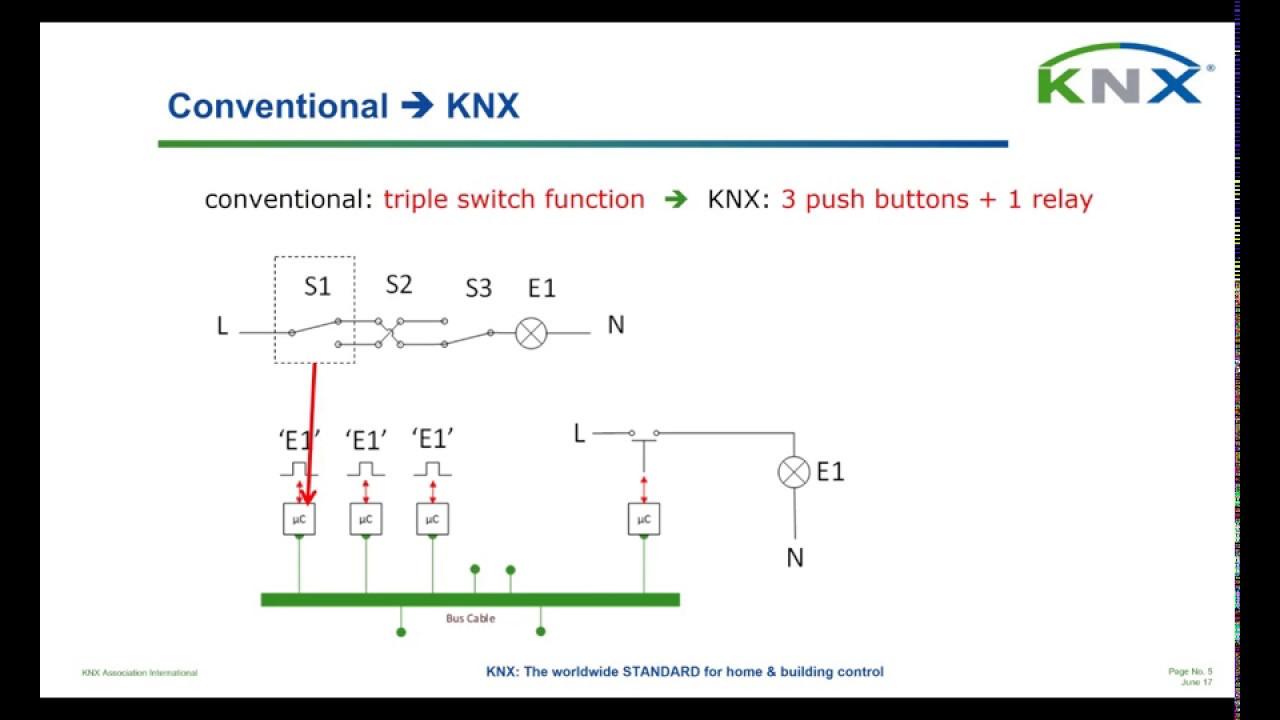 medium resolution of knx applications and solutions knx dali lighting webinar