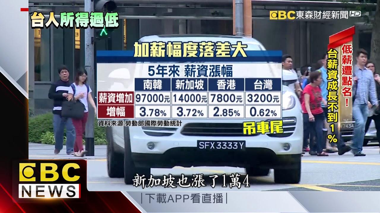 臺人均所得23573美元 惠譽信評:明顯過低 - YouTube