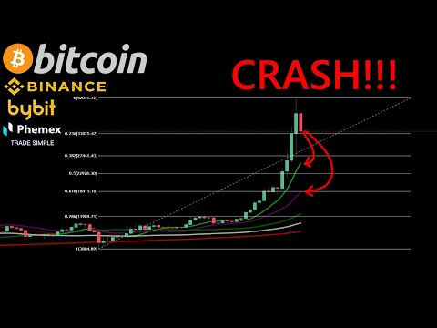 BIG BITCOIN CRASH STARTED NOW??!! HERE THE TARGETS!!!! VERY IMPORTANT TO WATCH!!!!