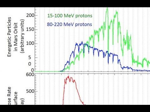 Deadly Solar Radiation at Mars | S0 News Sept 30 2017