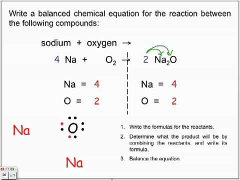 Synthesis Reactions - YouTube