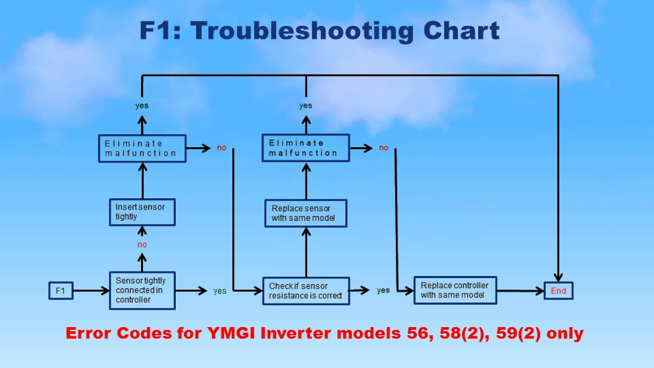 Ymgi 56 58 2 And 59 2 Error Codes Explained Youtube