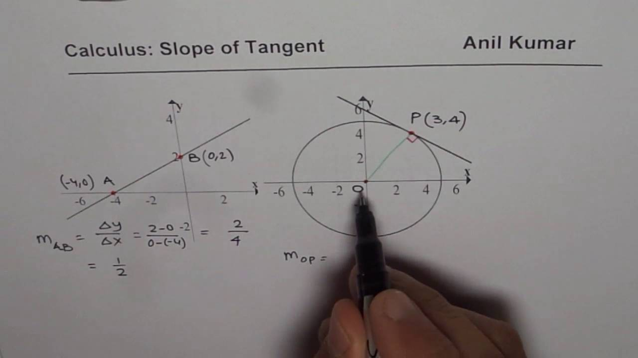 Precalculus How To Find Slope Of Tangent Line At A Point On Circle