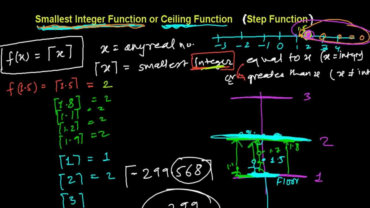 Delightful Smallest Integer Function (Ceiling Function)  Step Function   YouTube