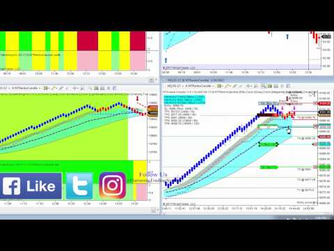 $805 profit With 15 contracts trading NQ (Nasdaq 100) with the Harmony Trading System