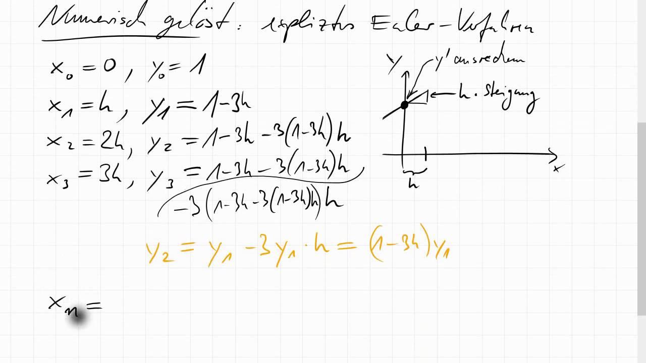 11e 1 Dahlquist Testdifferentialgleichung Explizites Und Implizites Euler Verfahren Youtube
