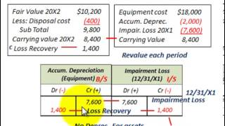 Impairment Loss Accounting (Impairment Of Long Term Assets Intended For Disposal)