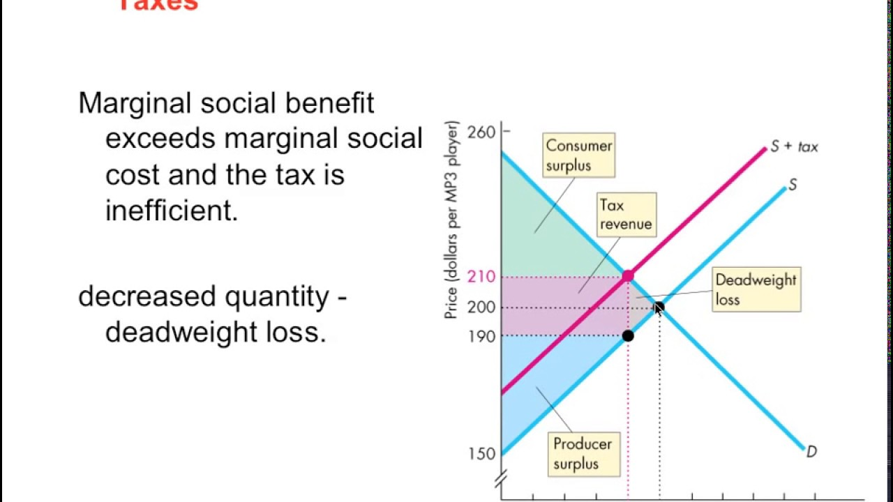 taxes dead weight loss consumer surplus youtube