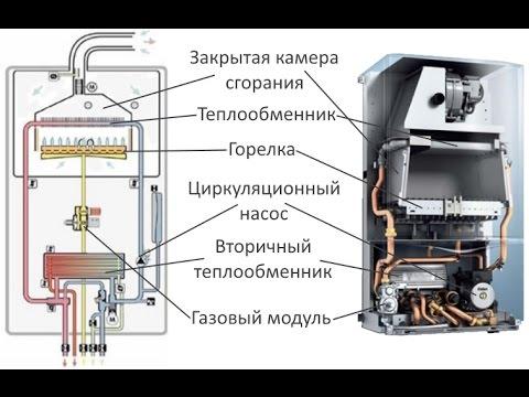 Газовый котёл (ПРИНЦИП ДЕЙСТВИЯ)