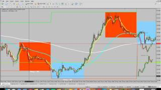 Lets Make Forex Simple