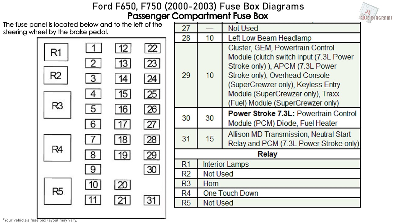 Ford F650  F750  2000-2003  Fuse Box Diagrams