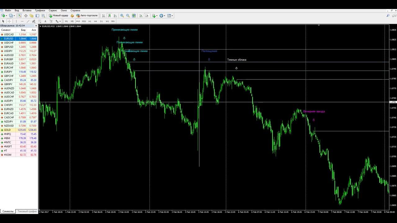 Безубыточный индикатор forex forex graphics online