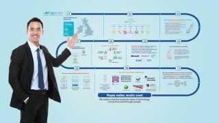 Capgemini UK in 10 Steps