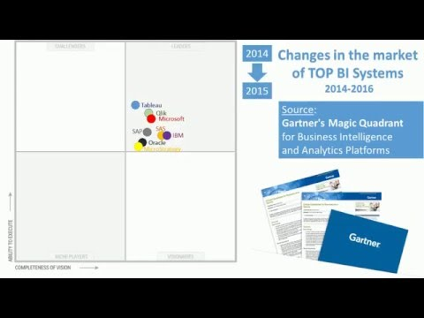 Gartner Magic Quadrant: changes in TOP BI Systems (2014-2016)