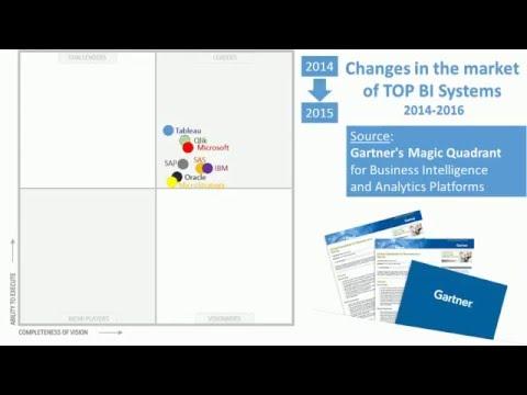 Gartner Magic Quadrant: changes in TOP BI Systems (2014-2016)