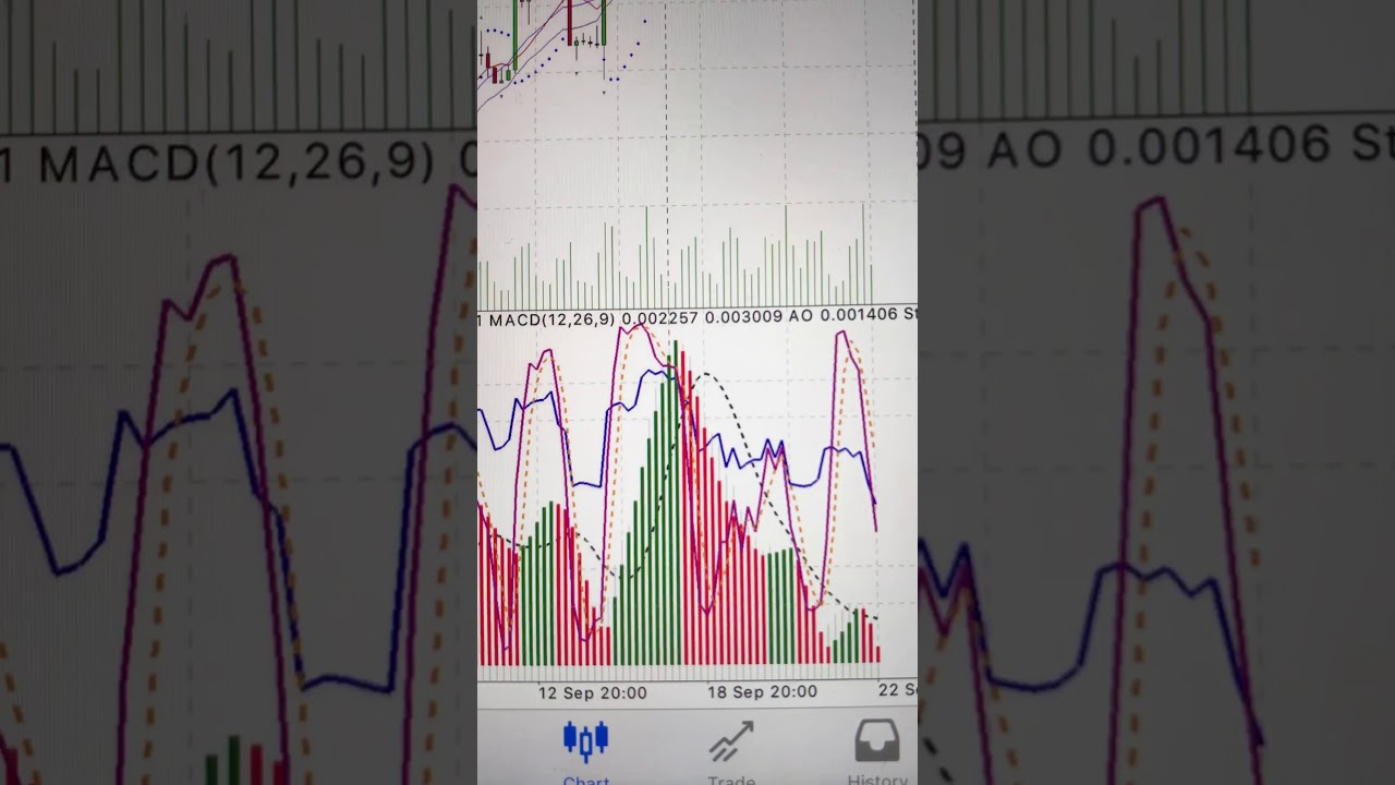 Metatrader 4 Mobile App Indicators Youtube