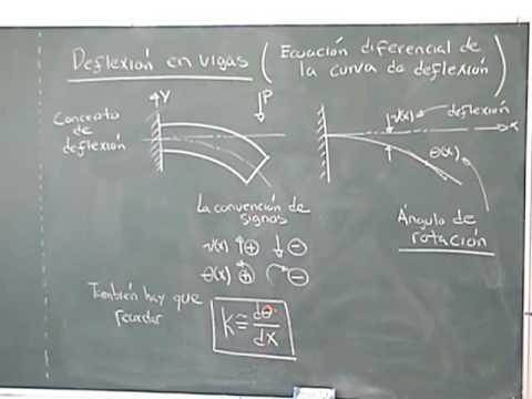 Ecuación Diferencial de la Curva de Deflexión