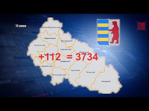 112 нових випадків коронавірусу на Закарпатті — один із найбільших добових показників в Україні