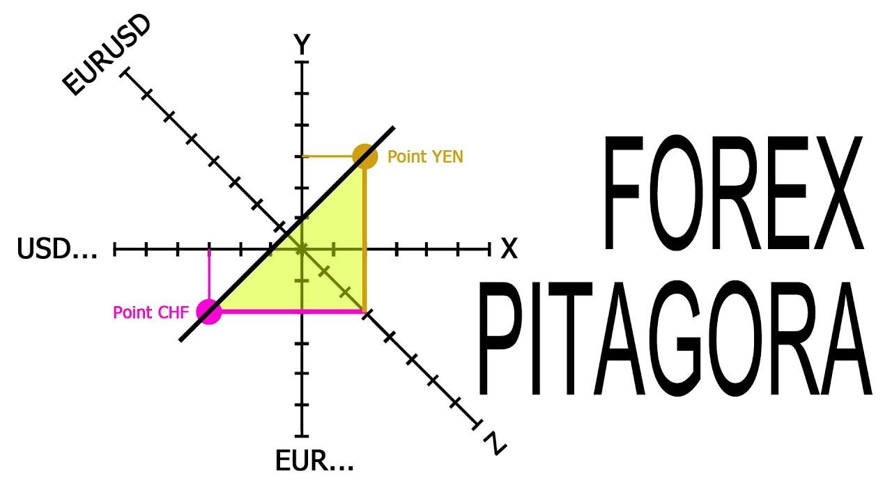 Forex english