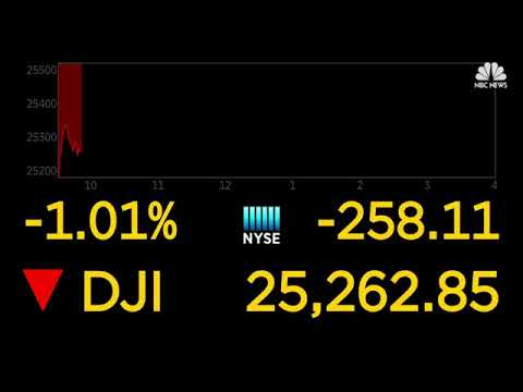 LIVE: Dow continues to last week's fall, drops 300+ points to start Monday