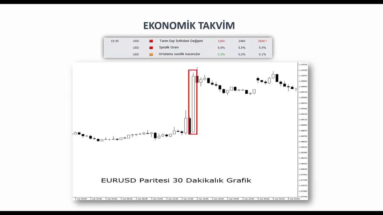 Temel Analiz Ekonomik Takvim Ve Veri Yorumlama Enver Erkan 16