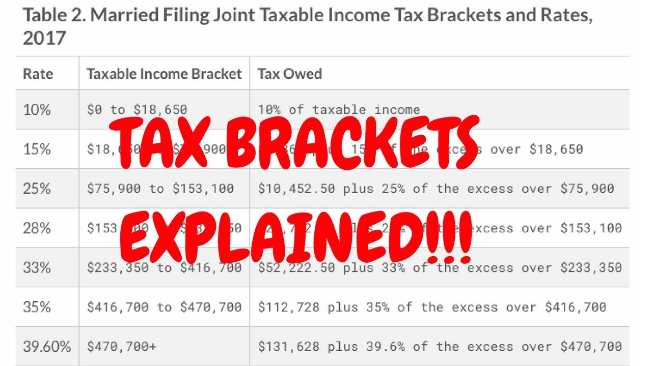 Federal Tax Brackets Explained: How do they work?