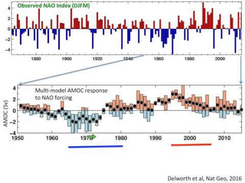US AMOC: The impact of multidecadal NAO variations on Atlantic Ocean