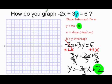 slope intercept form 2x+3y=6  Graph -113x + 13y = 13 - YouTube